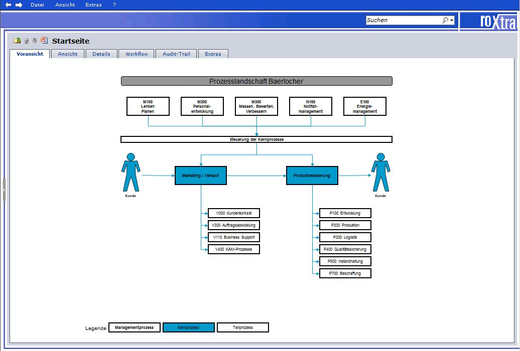 Beispiel einer Prozessansicht der Baerlocher GmbH