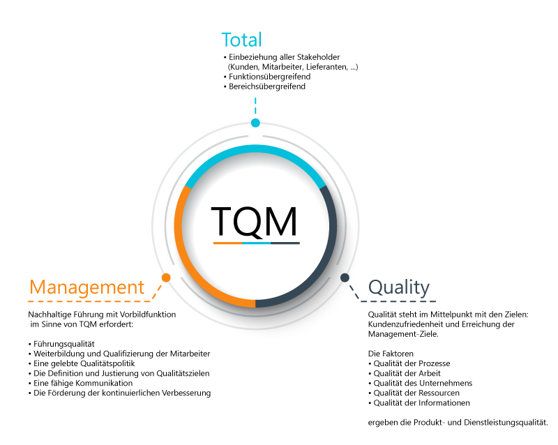TQM Betsandteile und Ziele