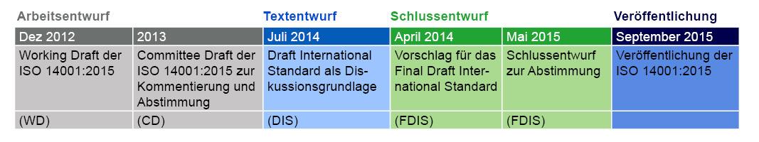 Zeitplan ISO 14001_2015